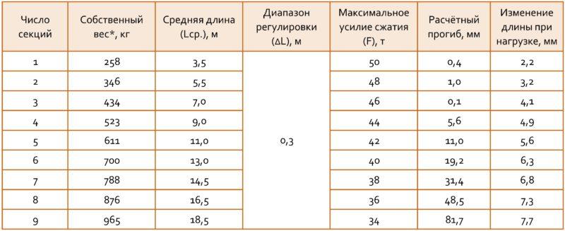 Характеристики крепления башенного крана